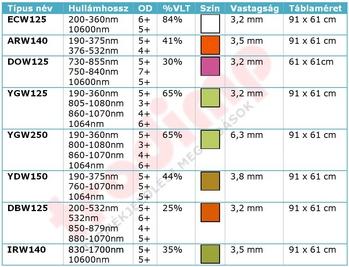 Lézerablak típusok táblázata