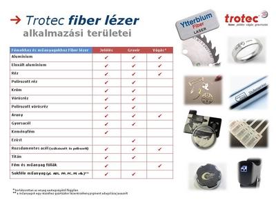 Trotec fiber lézer alkalmazások összefoglaló táblázat